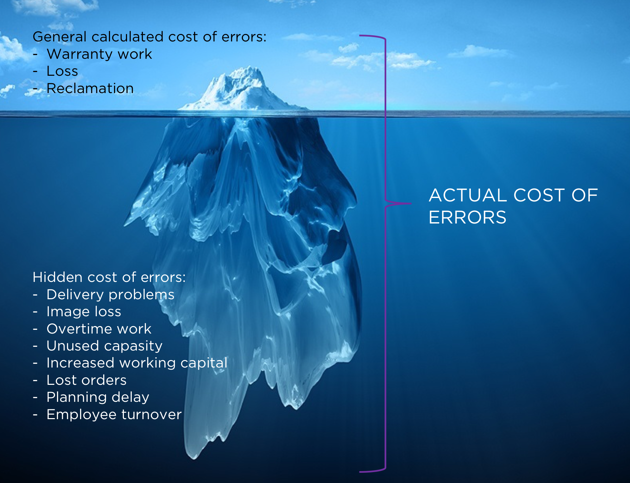 The actual cost of error including the general calculated errors and the hidden cost of errors