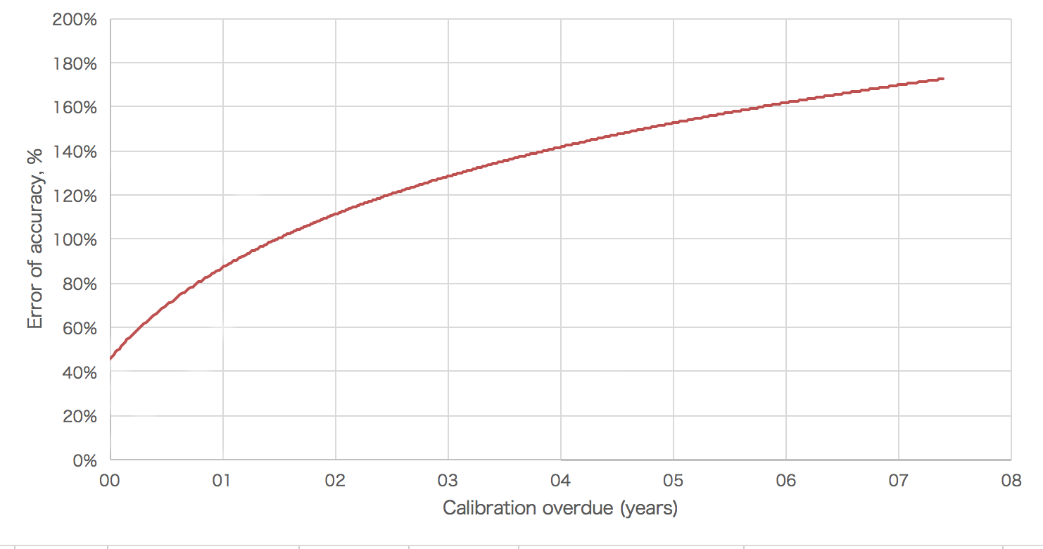 The effect of error of accuracy on calibration being overdue