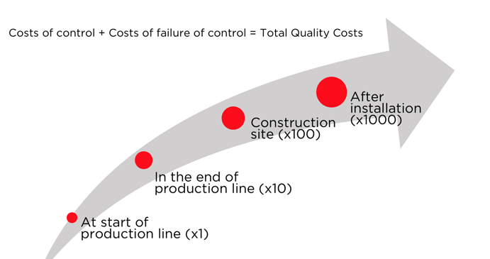 The multiplication of total quality costs and/or risks at every step of the supply chain