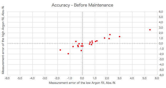 The measurement accuracy before device maintenance and calibration