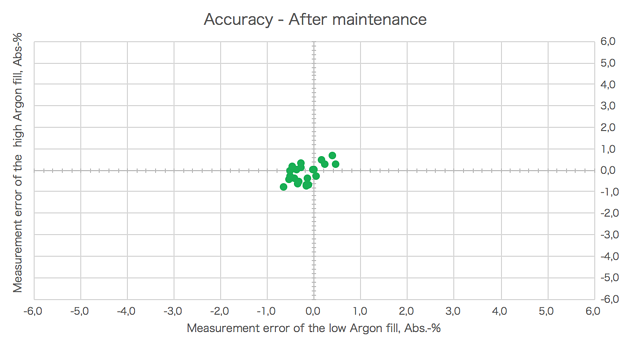 The measurement accuracy after device maintenance and calibration