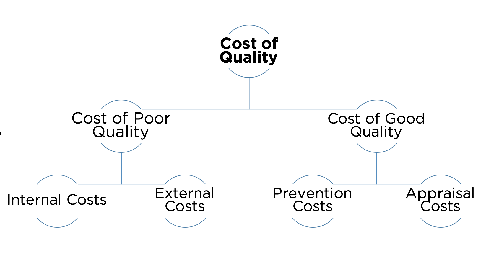 Cost of Quality is divided into cost fo poor quality and cost of good quality